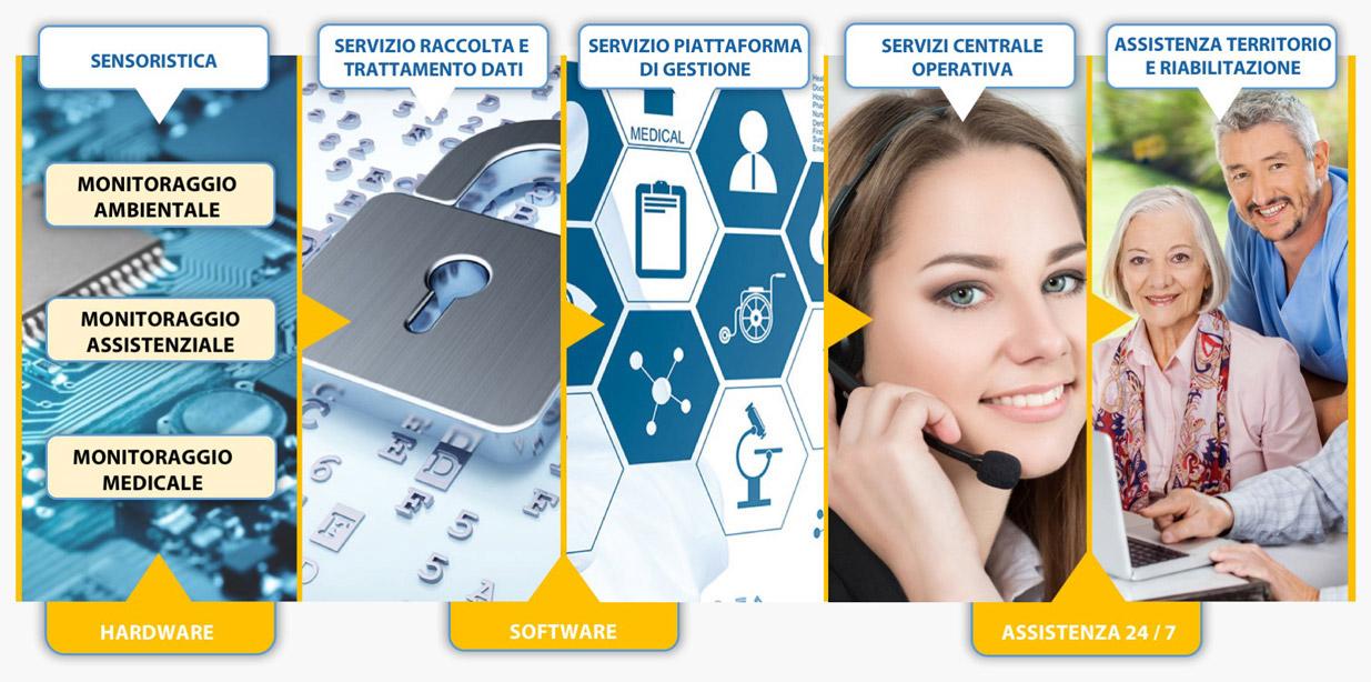 Architettura sistema telecare